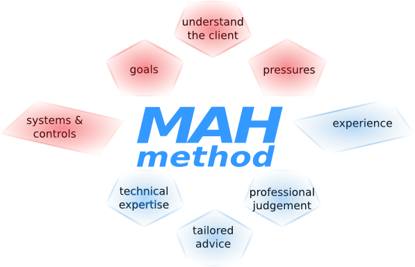 MAH method - this is what makes us a top firm of London accountants